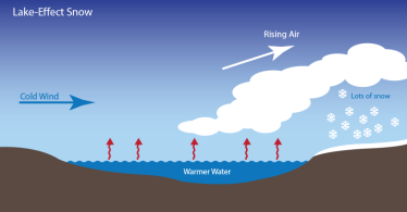 lake-effect-diagram